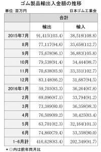 16年1-6月のゴム製品輸出入実績