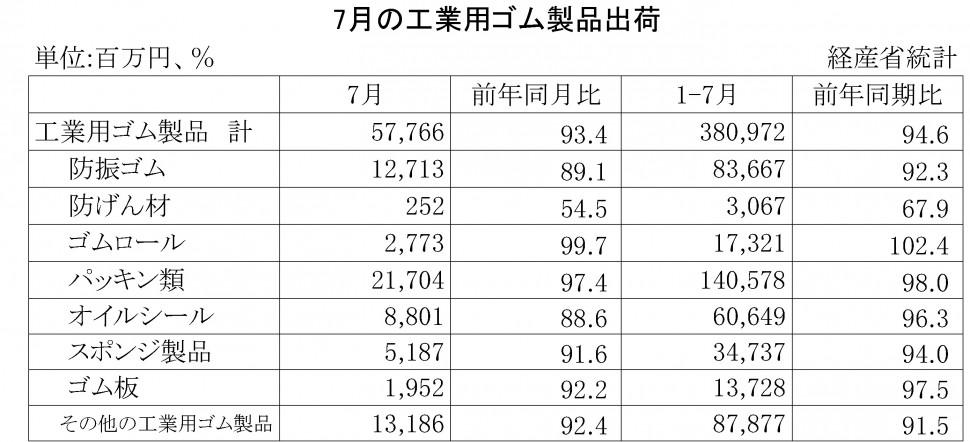 16-2016-7月の工業用ゴム製品