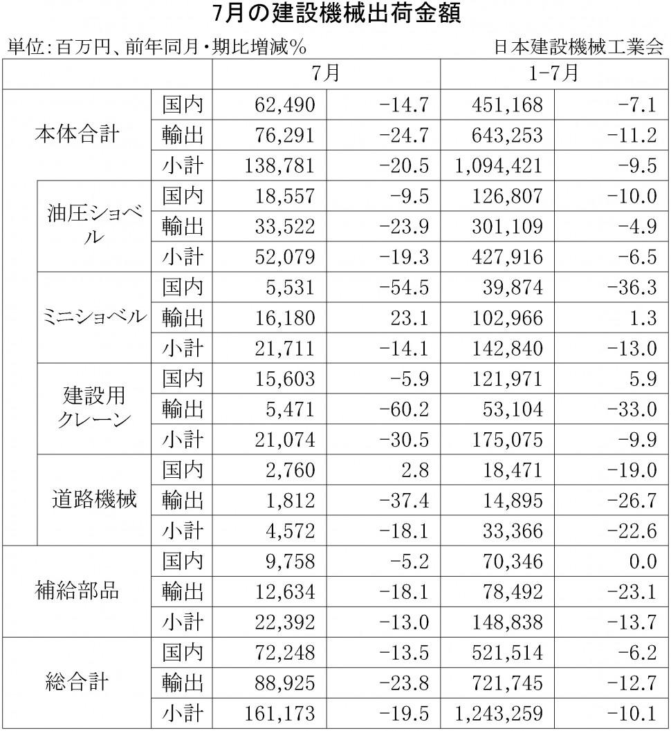 2016年7月の建設機械出荷金額