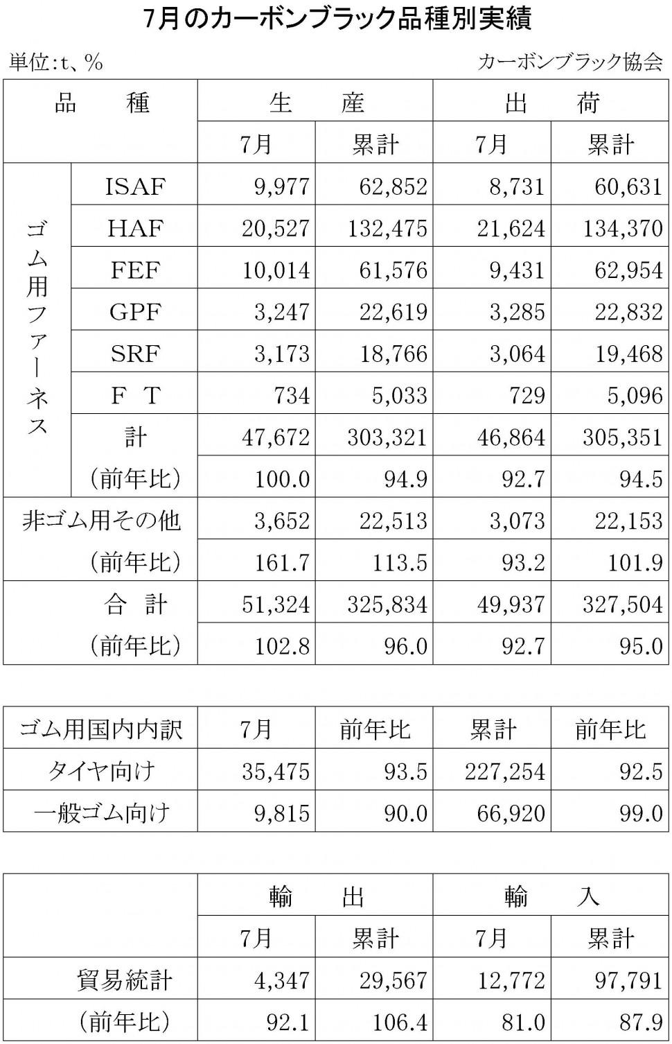 2016年7月のカーボンブラック品種別実績