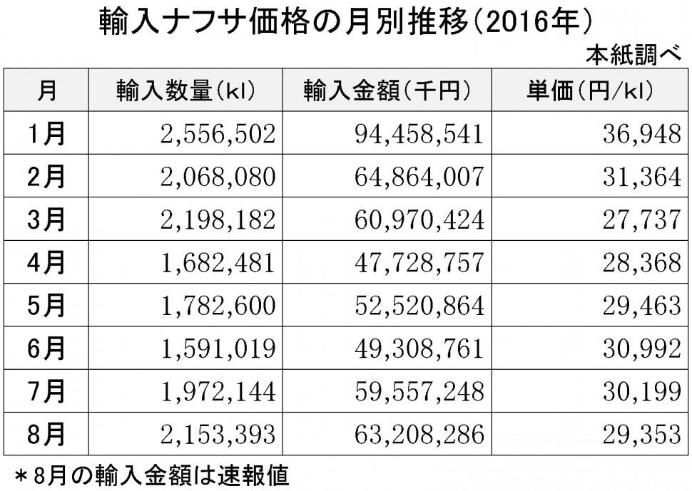 2016年8月の輸入ナフサ価格