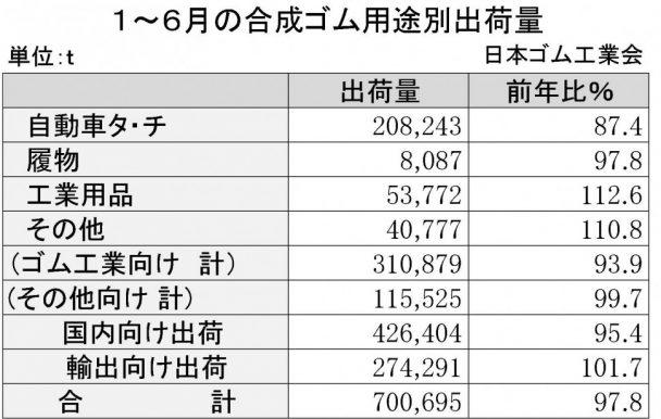 合成ゴム16年1~6月 用途別出荷表(日本ゴム工業会)