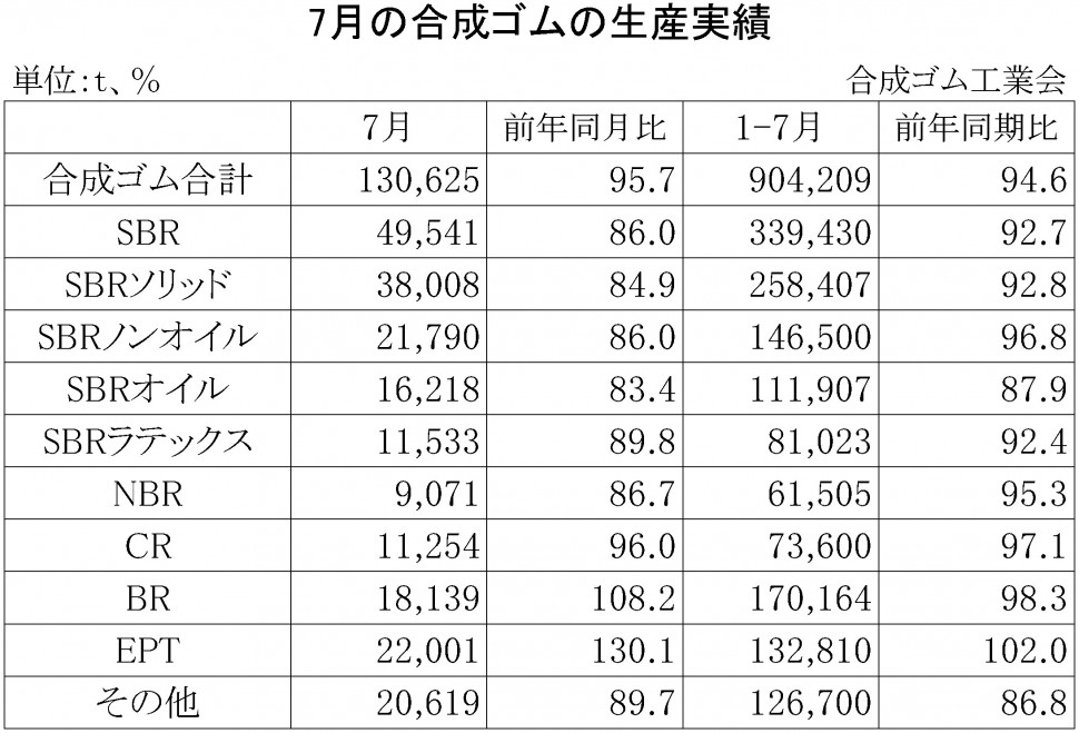 2016年7月の合成ゴムの生産実績