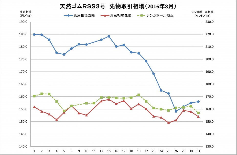 2016-8月東京SGPゴム相場(グラフ)