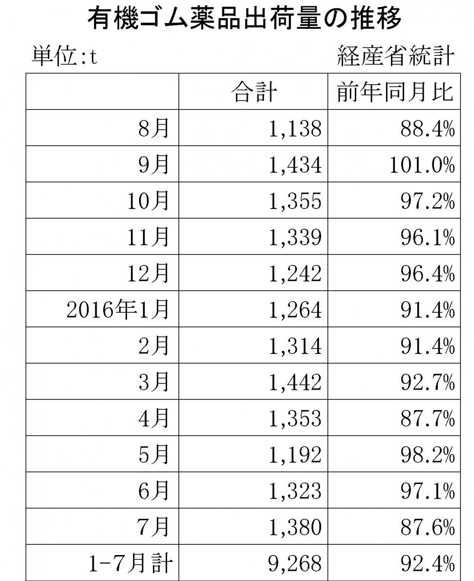 2016-7月のゴム薬品推移