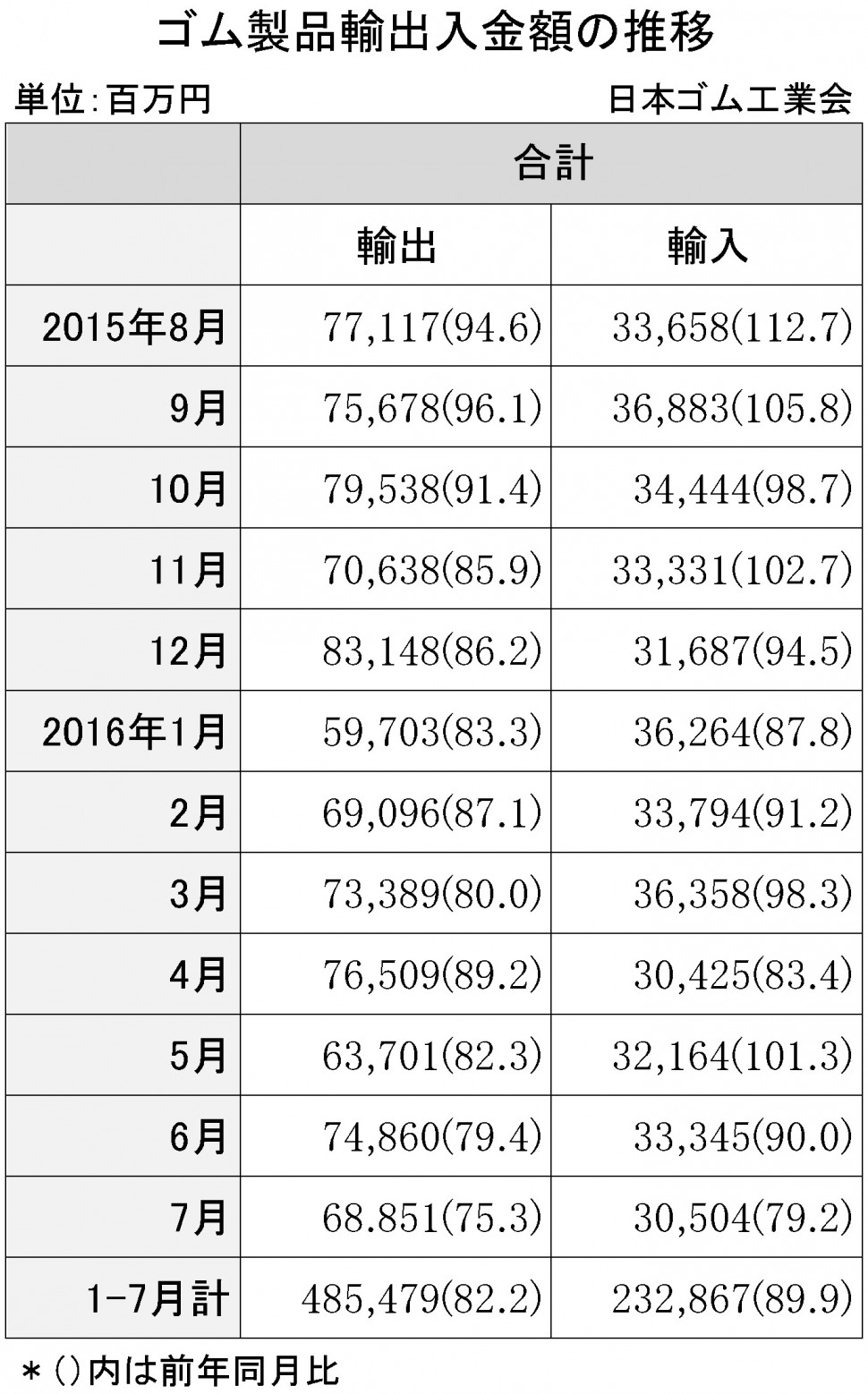 2016年7月ゴム製品輸出入金額
