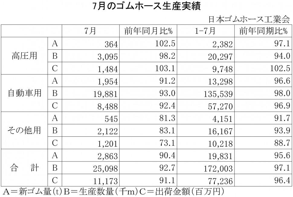 2016年7月のゴムホース生産実績