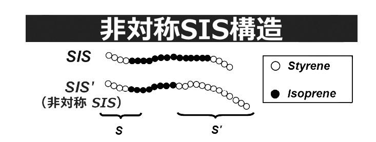 非対称SIS構造
