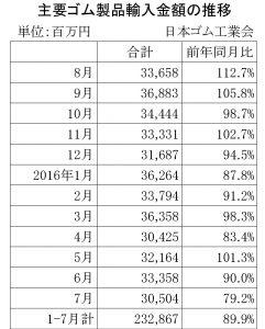 16年7月のゴム製品輸入金額