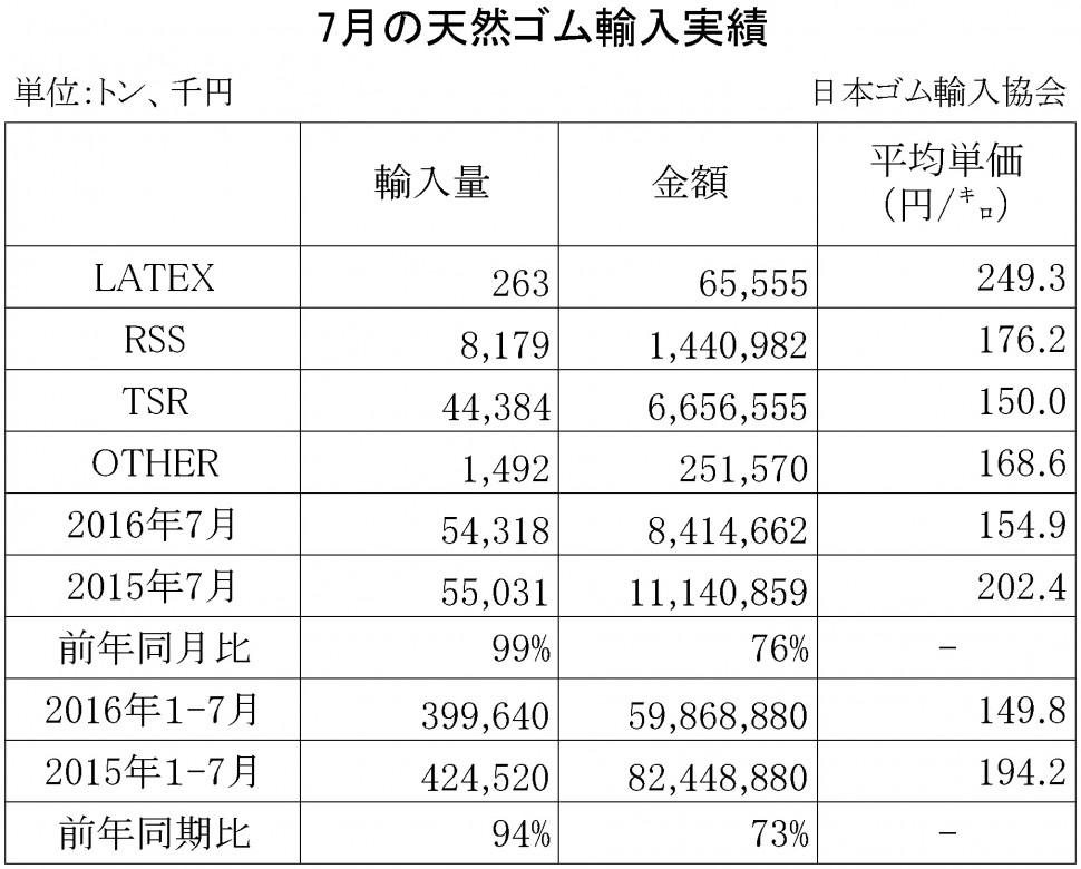 2016年7月の天然ゴム輸入実績