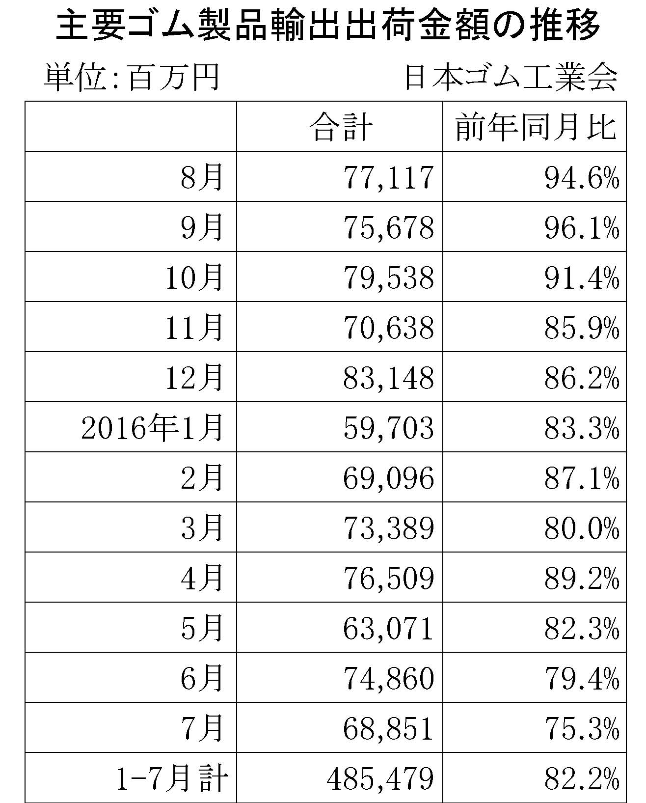 2016-7月ゴム製品輸出金額