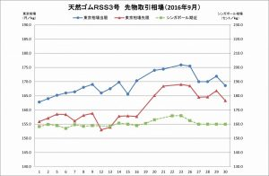 2016-9月東京SGPゴム相場(グラフ)
