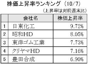 株価上昇率ランキング(10月7日)