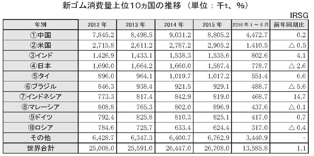 新ゴム消費量上位10ヵ国の推移