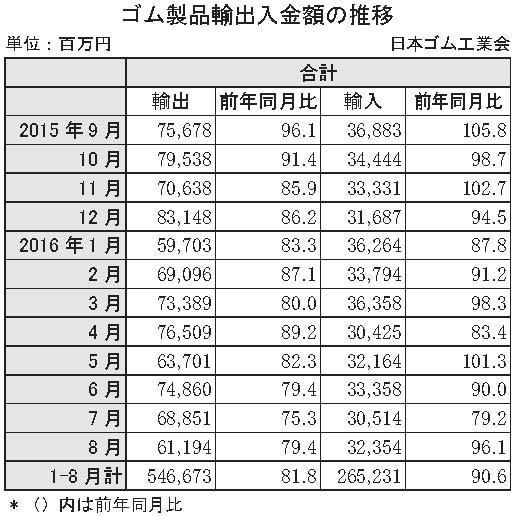 ゴム製品輸出入金額の推移