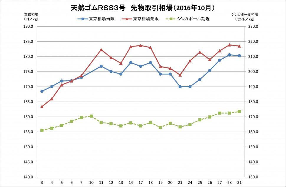 2016-10月東京SGPゴム相場(グラフ)