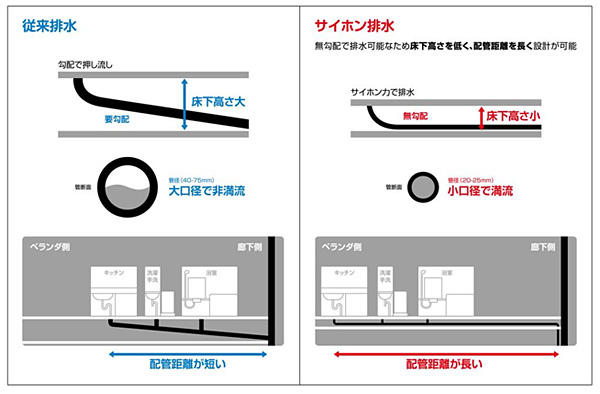 サイホン排水システムイメージ1
