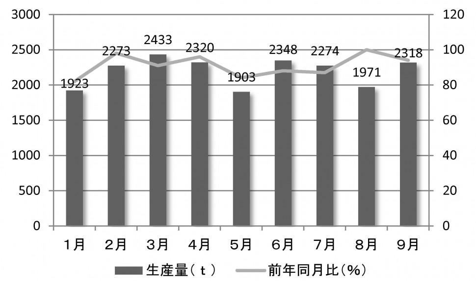 2016年ゴムベルトの生産量推移(1~9月)