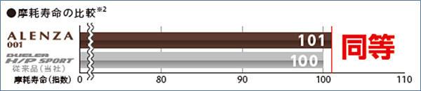 摩耗寿命の比較