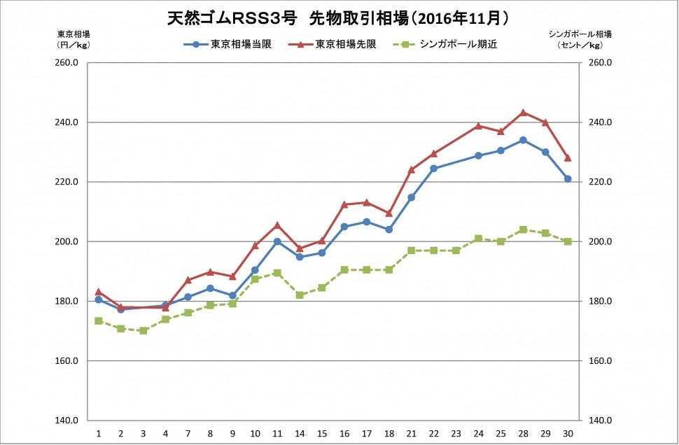 2016-11月東京SGPゴム相場(グラフ)