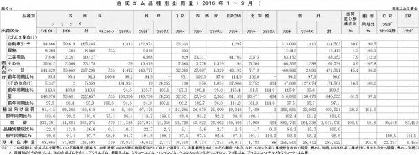 2016年1-9月計合成ゴム品種別出荷