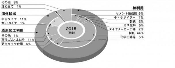 2015年タイヤリサイクル状況