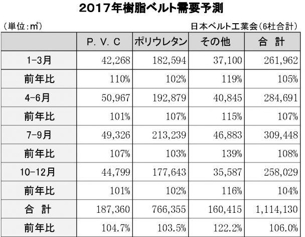2017年樹脂ベルト実績予測