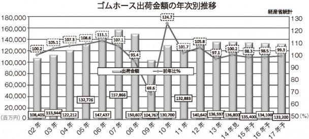 ゴムホース出荷金額の年次別推移
