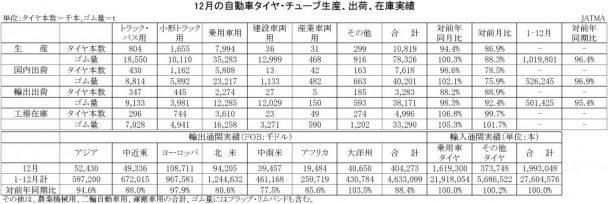 2016-12月の自動車タイヤ・チューブ生産、出荷、在庫実績 (WEB-PC-HP の競合コピー 2017-02-08)