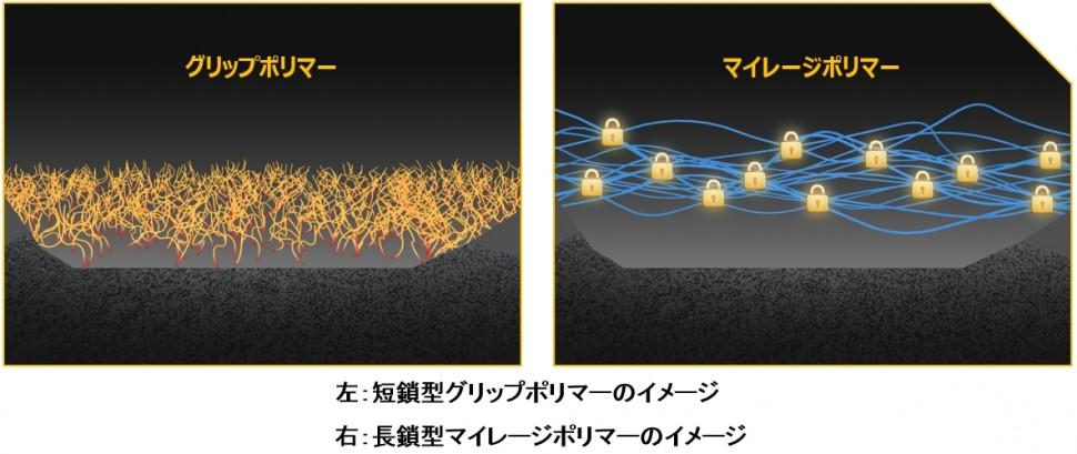 左:短鎖型グリップポリマーのイメージ、右:長鎖型マイレージポリマーのイメージ