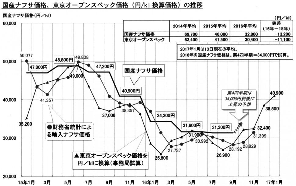 国産ナフサ価格、東京オープンスペック価格の推移