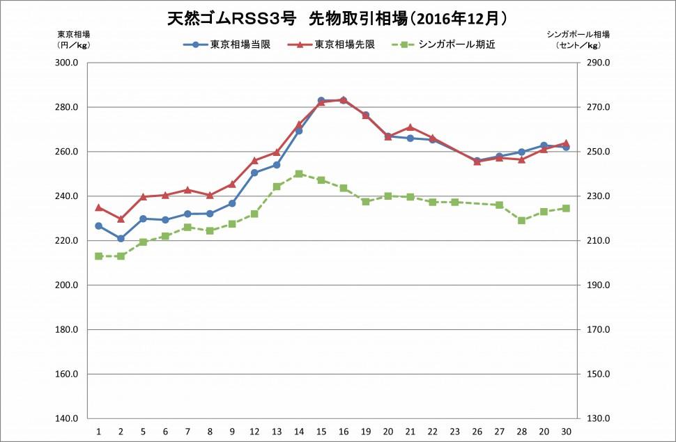 91 2016-12月東京SGPゴム相場(グラフ)