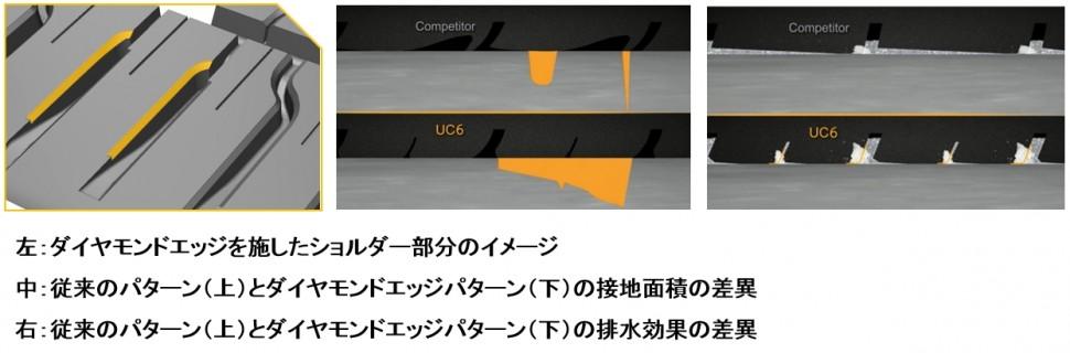 左:ダイヤモンドエッジを施したショルダー部分のイメージ、中:従来のパターン(上)とダイヤモンドエッジパターン(下)の接地面積の差異、右:従来のパターン(上)とダイヤモンドエッジパターン(下)の排水効果の差異