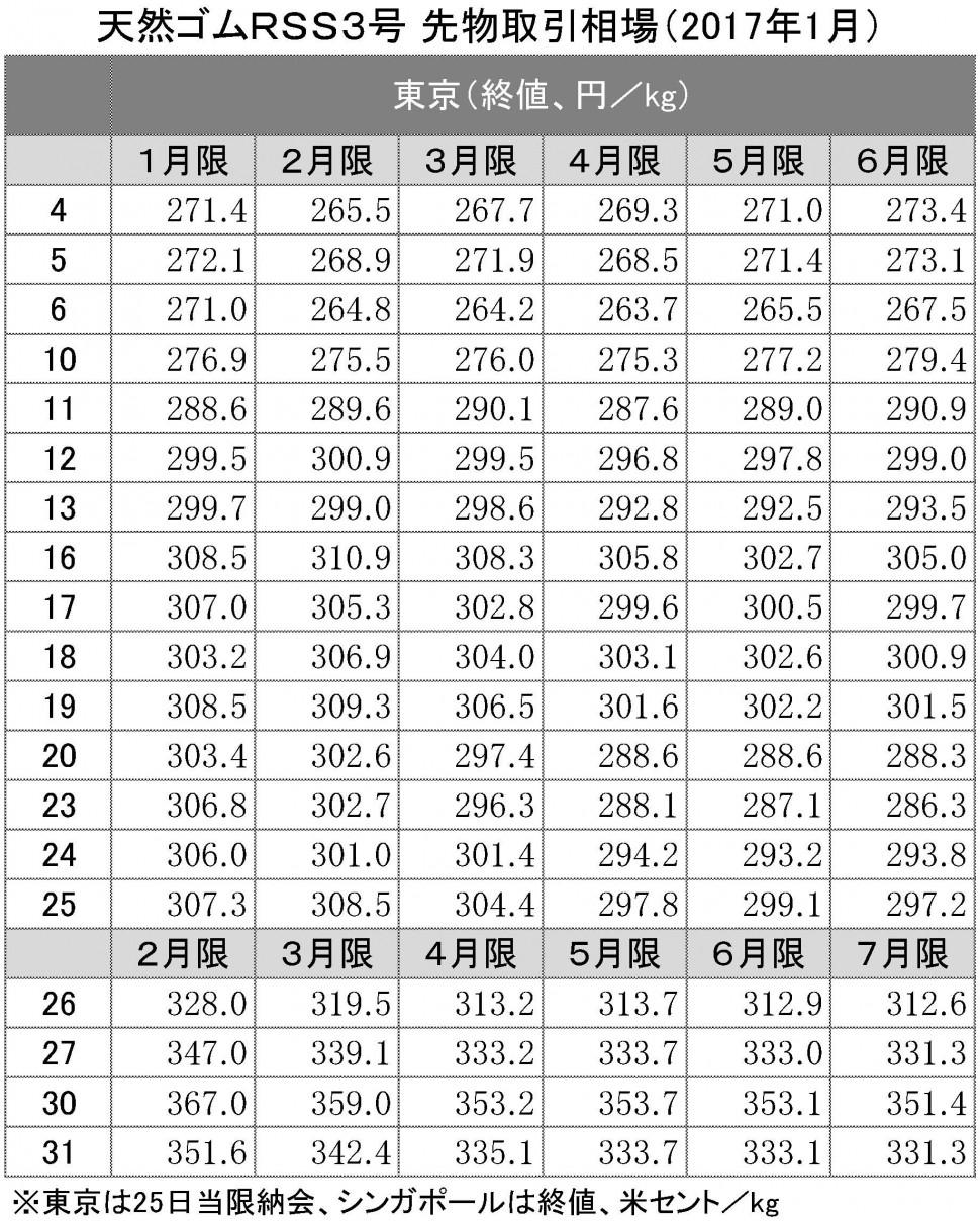 2017年1月東京SGPゴム相場(表)