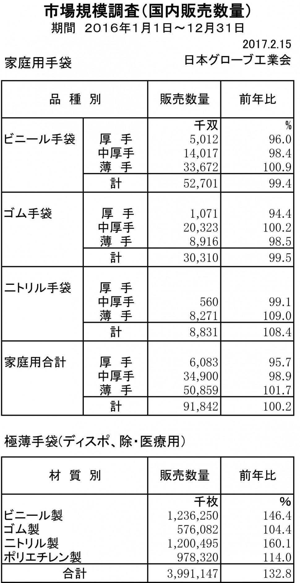 2016年手袋市場規模調査(作業用)