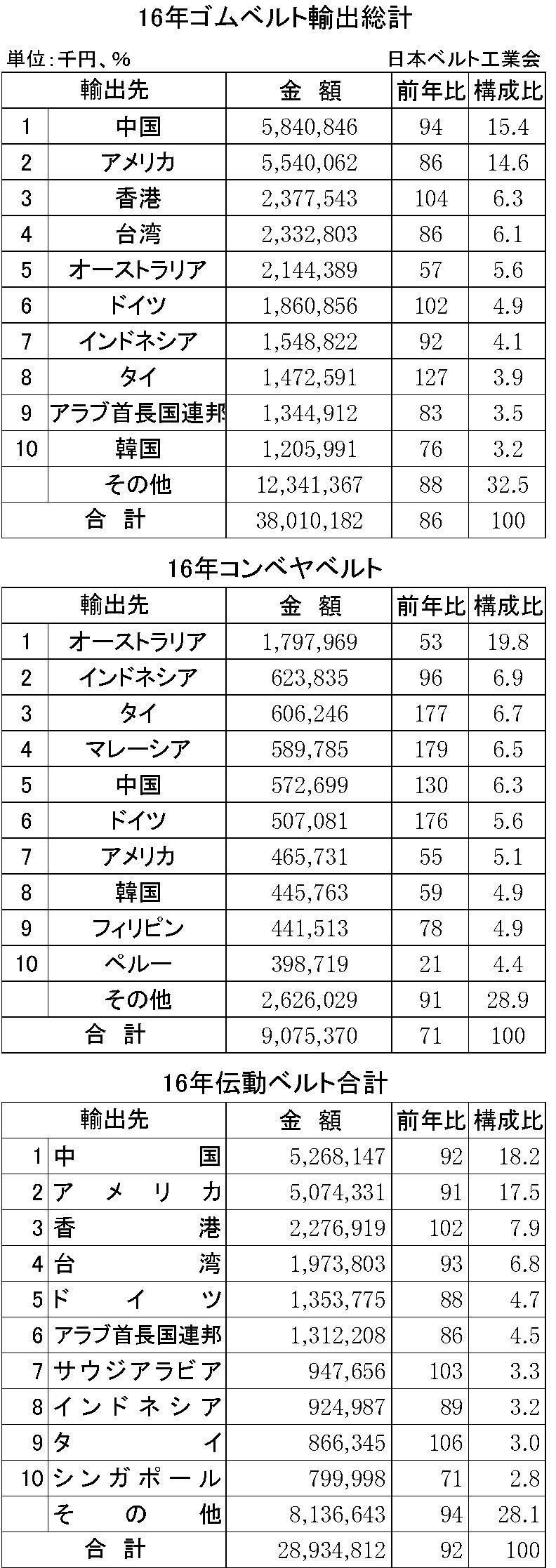 2016年ゴムベルト輸出入状況表01