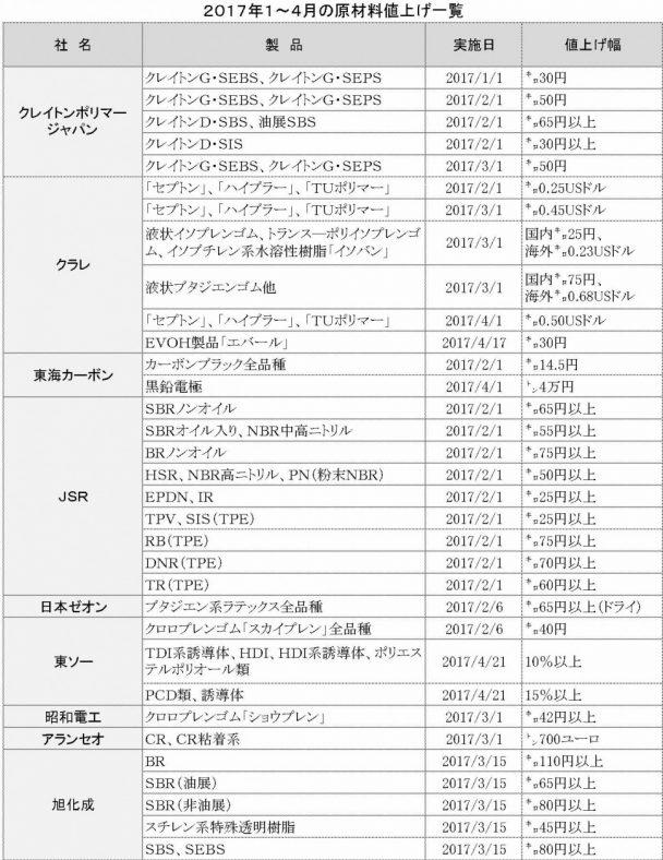 81 PDF作成 20171~4月値上げ一覧表〈原材料〉