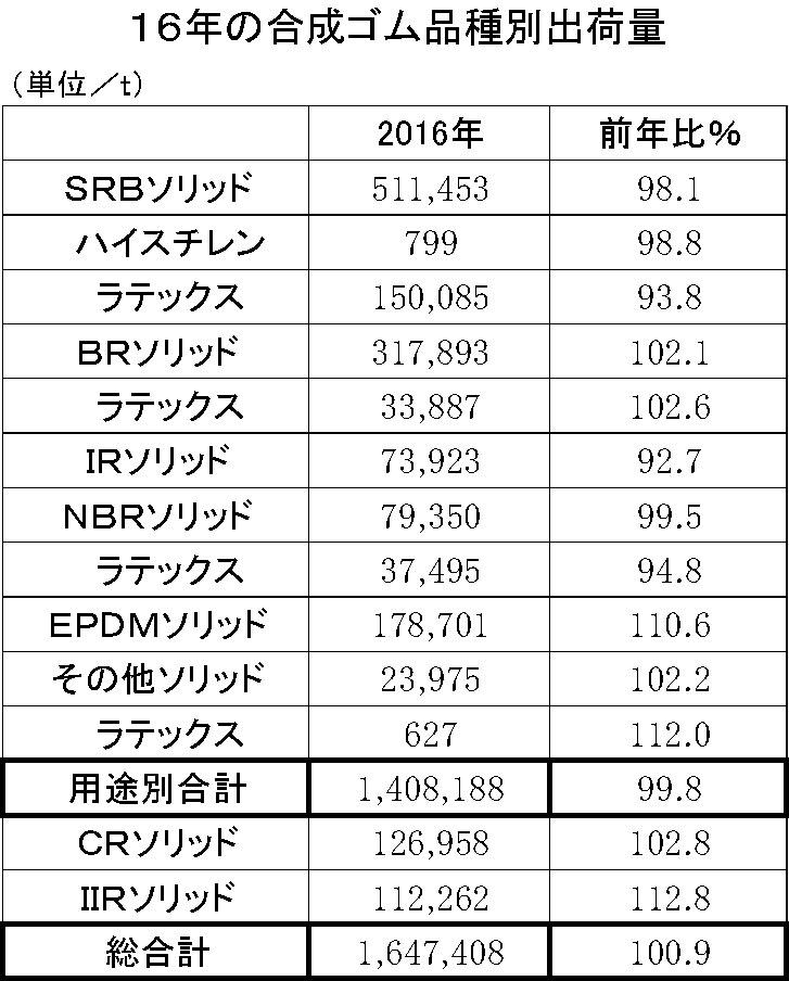 2016年の合成ゴム品種別出荷量