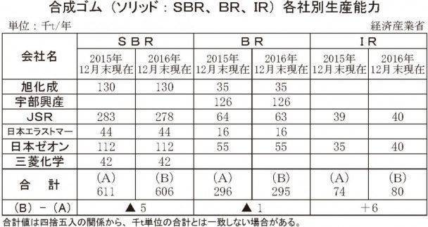 合成ゴム(ソリッド:SBR、BR、IR)各社別生産能力