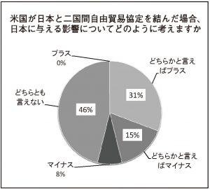 米国が日本と二国間自由貿易協定を結んだ場合、日本に与える影響についてどのように考えますか