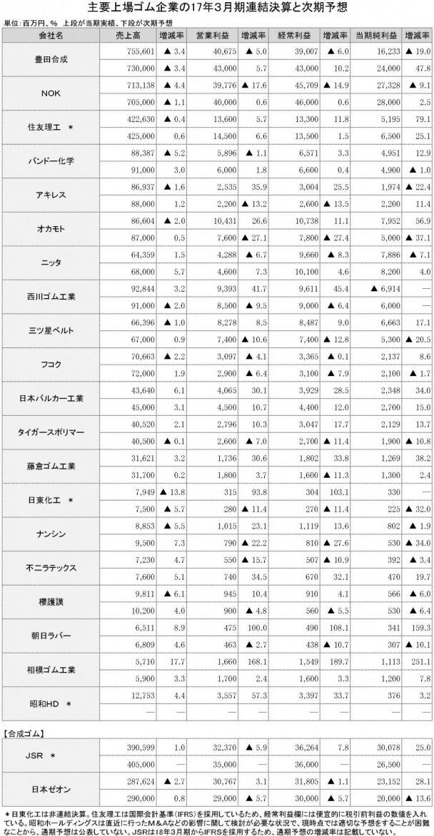 2017年3月期 連結決算一覧表