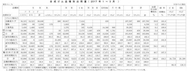 2017年1-3月計合成ゴム品種別出荷(日本ゴム工業会)