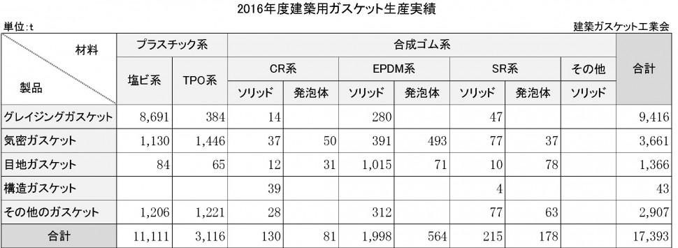 2016年度建築ガスケット生産実績