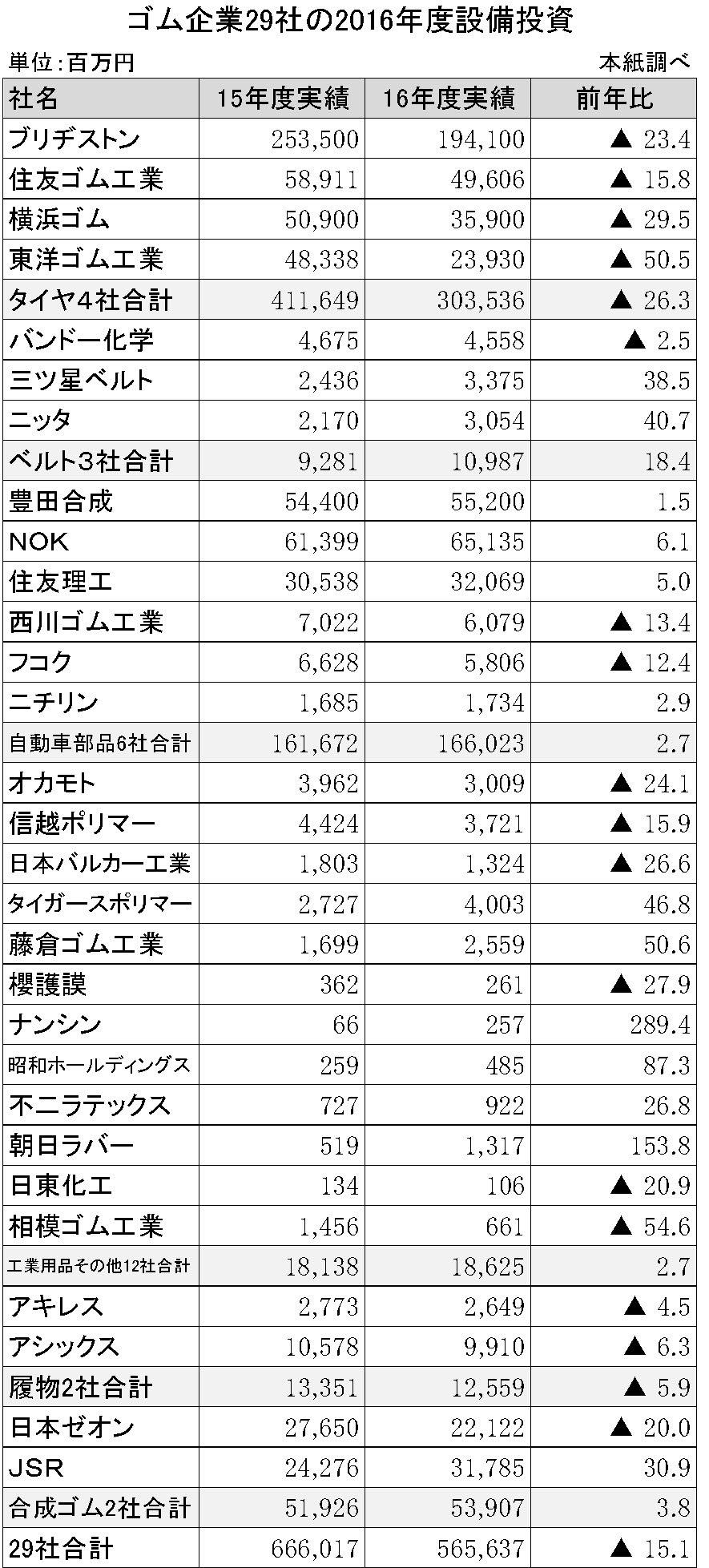 ゴム企業29社の2016年度設備投資