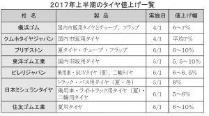 2017年上半期のタイヤ値上げ一覧