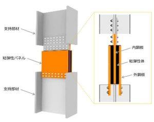 「間柱型粘弾性ダンパー」の形状