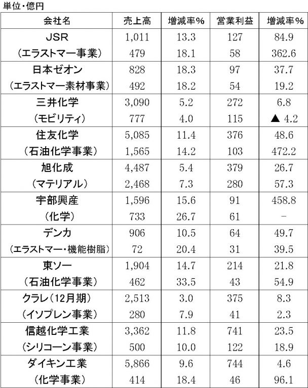2018年3月期第1四半期 原料メーカーの業績
