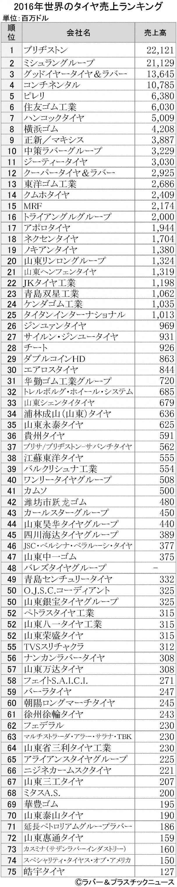 2016年版)世界タイヤ売上高ランキング