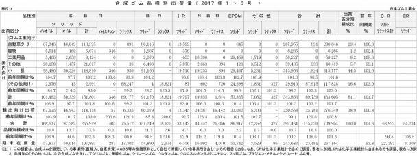 2017年1-6月計合成ゴム品種別出荷