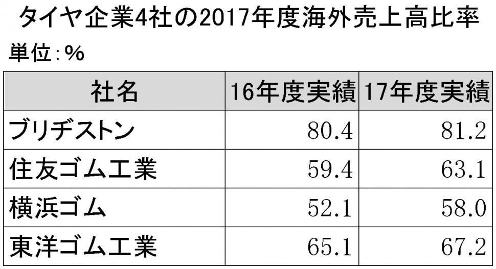 タイヤ企業4社の2017年度海外売上高比率